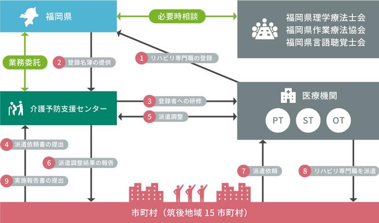 福岡県介護予防市町村支援事業の流れ(筑後地域)