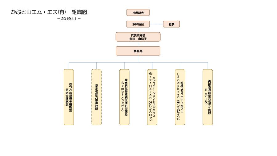 エム・エス組織図